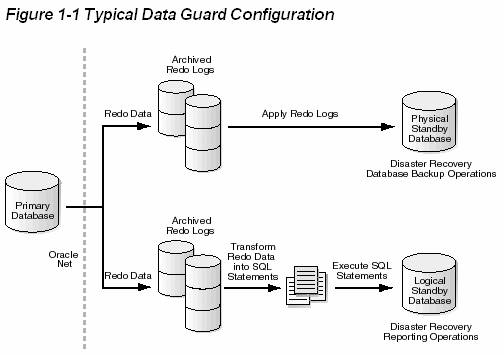 architecture diagram in data guard talend etl architecture diagram
