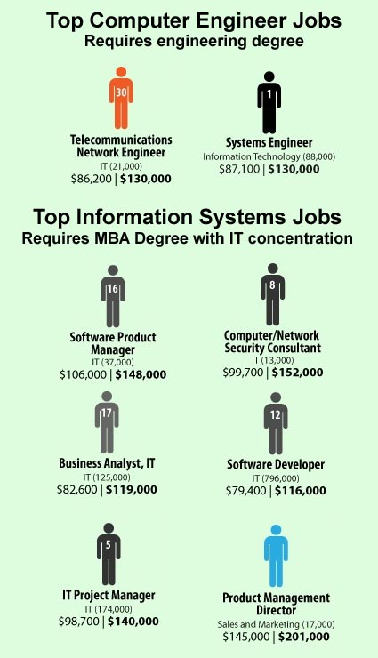 Information Systems you top